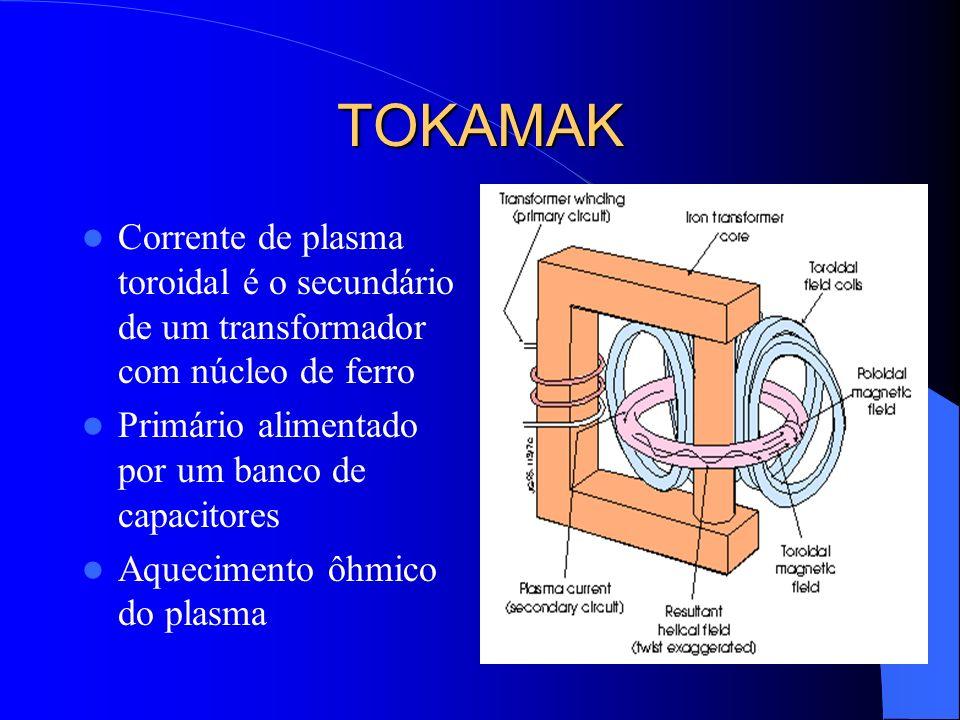 TOKAMAK Corrente de plasma toroidal é o secundário de um transformador com núcleo de ferro Primário alimentado por um banco de capacitores Aquecimento