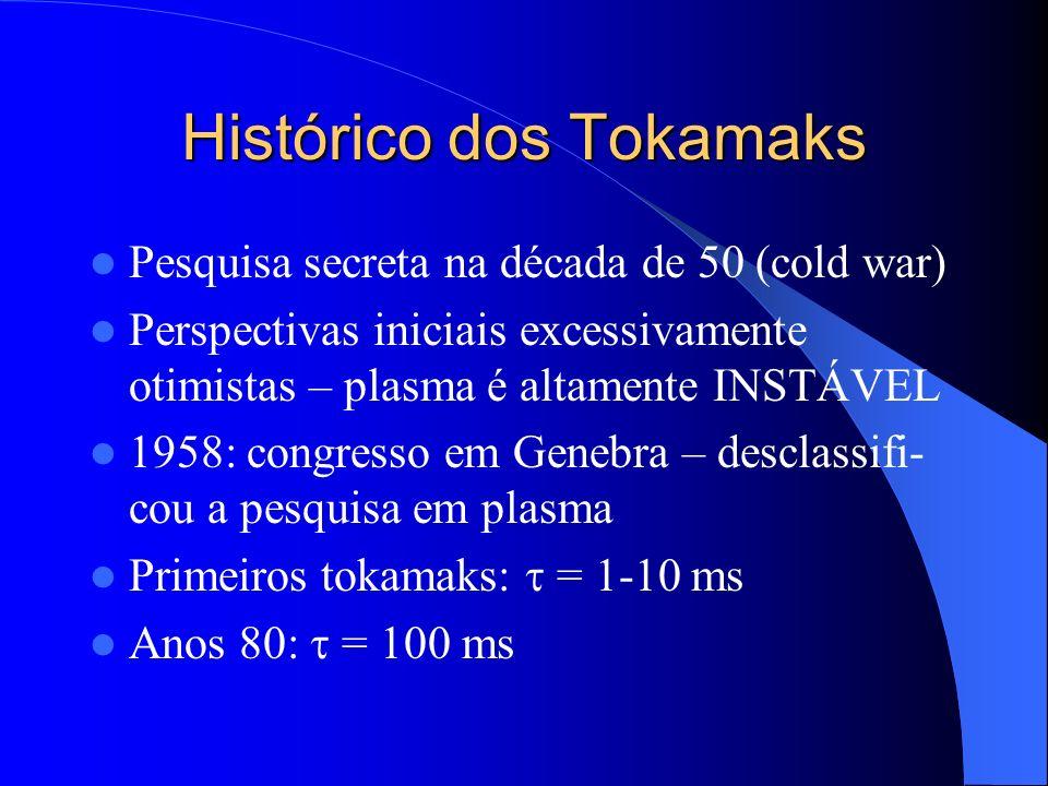 Histórico dos Tokamaks Pesquisa secreta na década de 50 (cold war) Perspectivas iniciais excessivamente otimistas – plasma é altamente INSTÁVEL 1958: