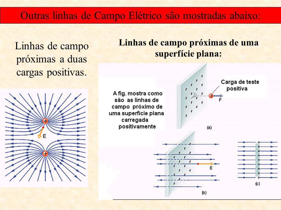Linhas de Campo: As Linhas de campo elétrico podem ser usadas para esboçar os campos elétricos. Em cada ponto a linha de campo tem a mesma direção e s