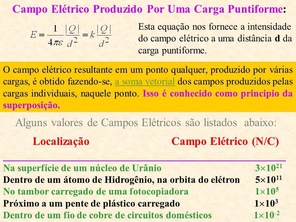 O Campo Elétrico Em analogia com o campo gravitacional, definimos o campo elétrico E associado a um certo conjunto de cargas, em termos da força exerc