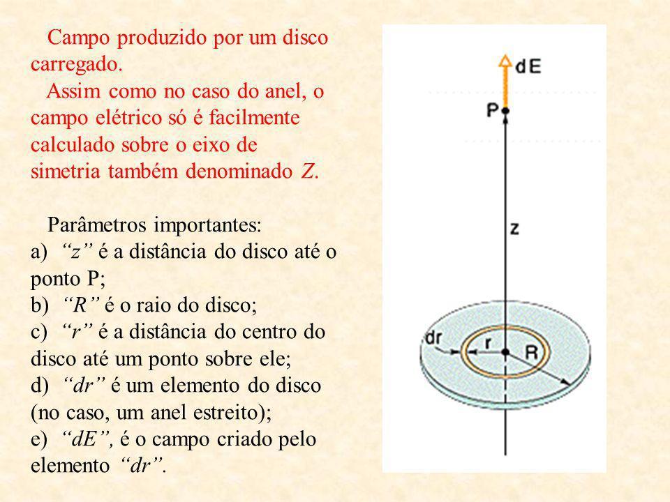 Campo produzido por um anel uniformemente carregado (no caso com carga positiva). Este campo só é facilmente calculado sobre o eixo de simetria do ane