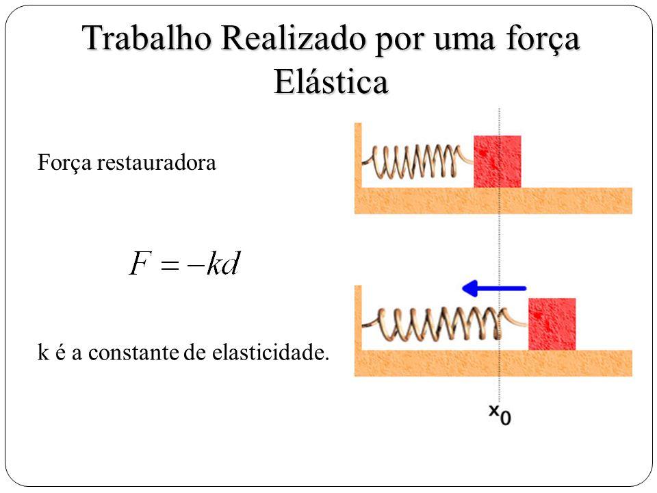 Trabalho Realizado por uma força Elástica Força restauradora k é a constante de elasticidade.