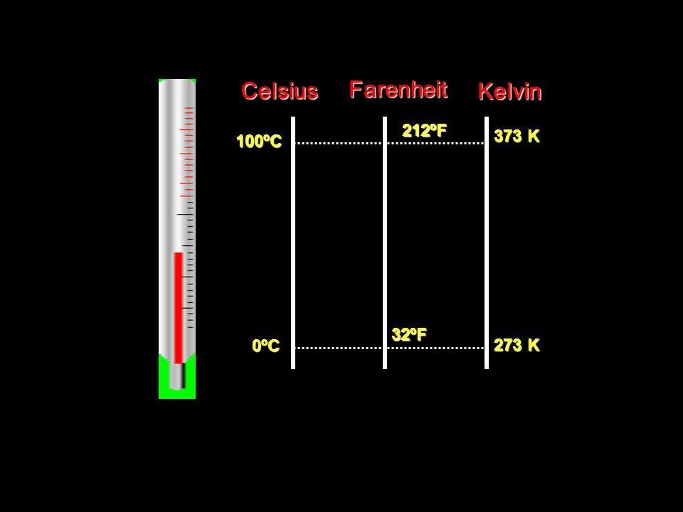 CelsiusFarenheitKelvin 0ºC 100ºC 32ºF 212ºF 273 K 373 K