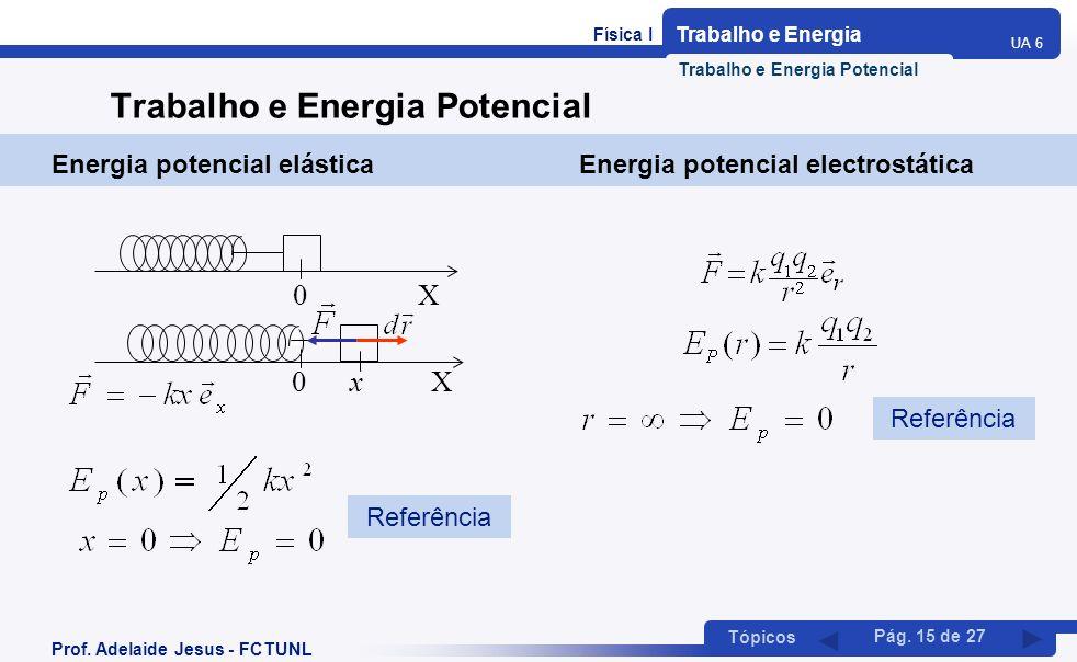 Física I Trabalho e Energia UA 6 Tópicos Prof. Adelaide Jesus - FCTUNL Pág. 15 de 27 Trabalho e Energia Potencial Energia potencial elástica Energia p