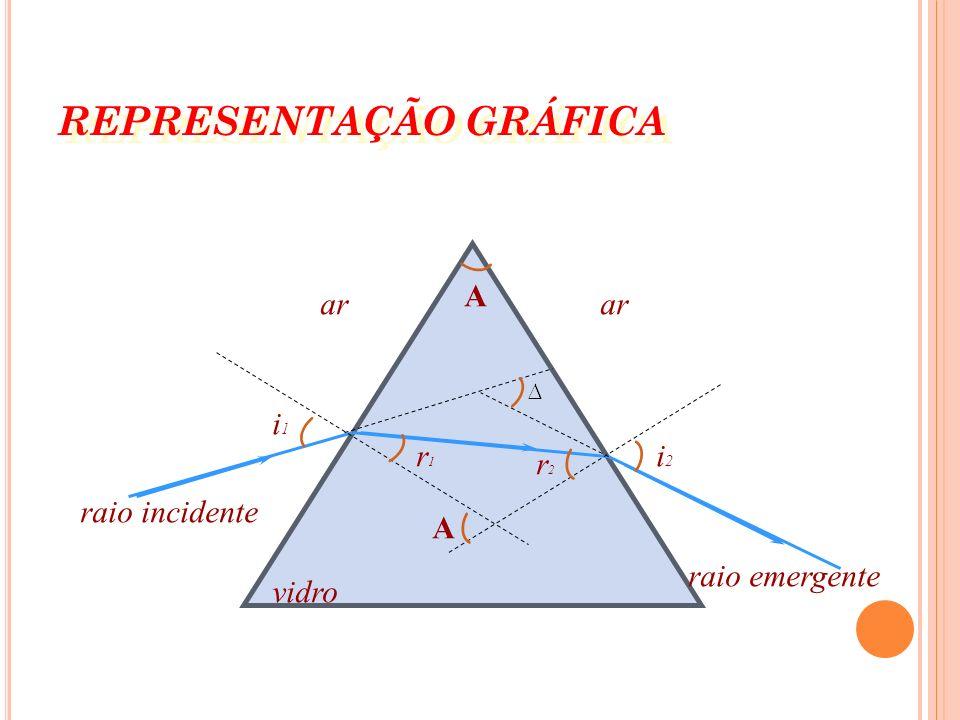 P RISMAS Prisma em Óptica, é o conjunto de três meios homogêneos e transparentes, separados por duas superfícies planas não paralelas que são as faces