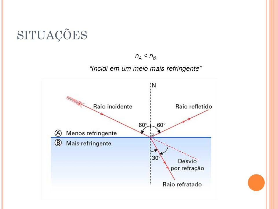 1ª Lei da Refração: O raio incidente, o raio refratado e a reta normal são coplanares. 2ª Lei de Refração (Snell-Descartes) n A.sen i = n B.sen r