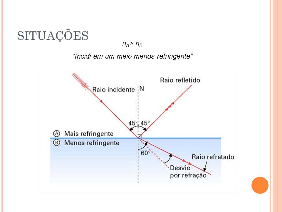 REPRESENTAÇÃO GRÁFICA A vidro ar raio incidente i1i1 r1r1 A r2r2 raio emergente i2i2
