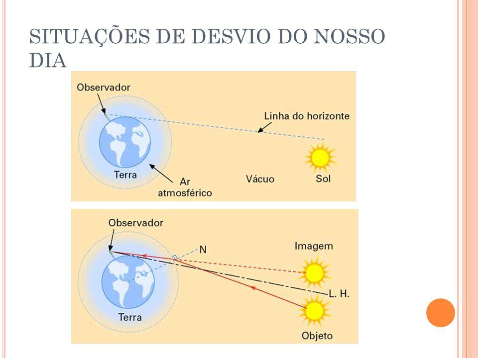 RELAÇÕES ENTRE OS ÂNGULOS Ângulo de refringência (abertura).