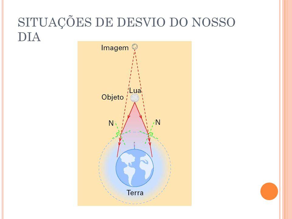 D IÓPTRO P LANO 1 º CASO ( OLHANDO PARA A ÁGUA )