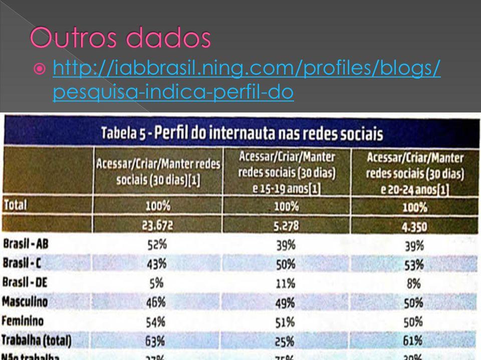 http://iabbrasil.ning.com/profiles/blogs/ pesquisa-indica-perfil-do http://iabbrasil.ning.com/profiles/blogs/ pesquisa-indica-perfil-do