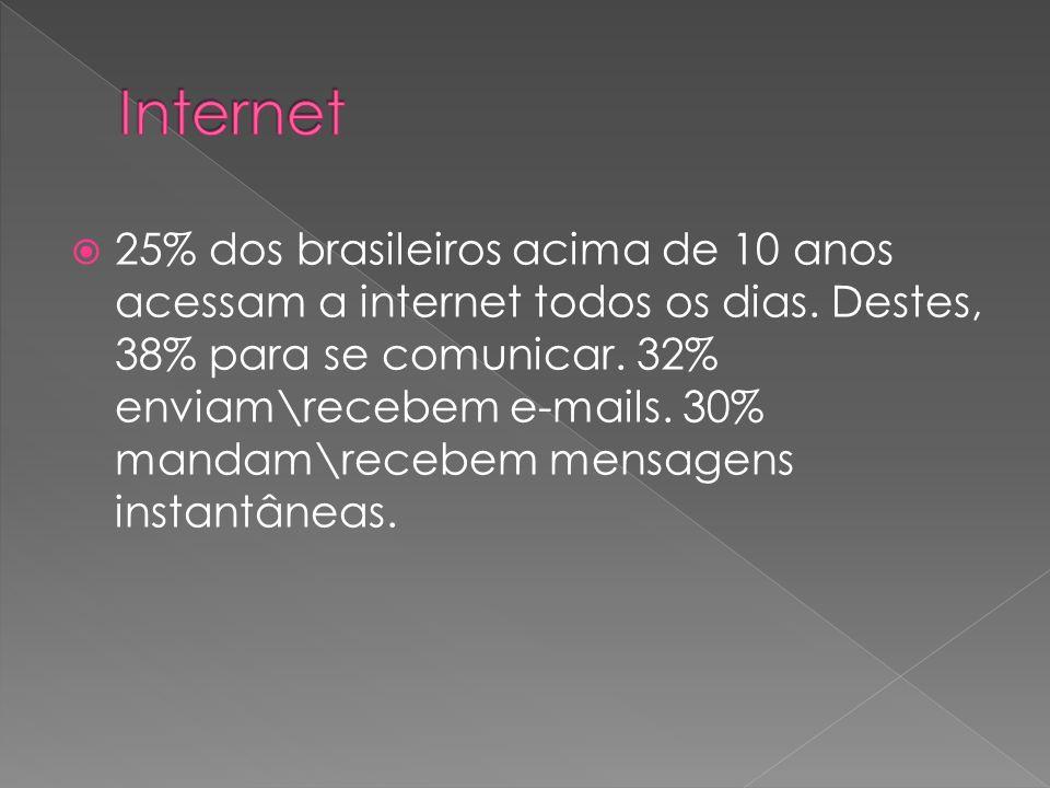 25% dos brasileiros acima de 10 anos acessam a internet todos os dias. Destes, 38% para se comunicar. 32% enviam\recebem e-mails. 30% mandam\recebem m
