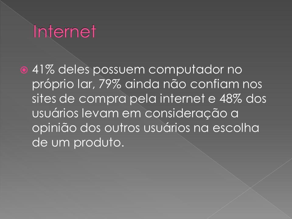 41% deles possuem computador no próprio lar, 79% ainda não confiam nos sites de compra pela internet e 48% dos usuários levam em consideração a opiniã