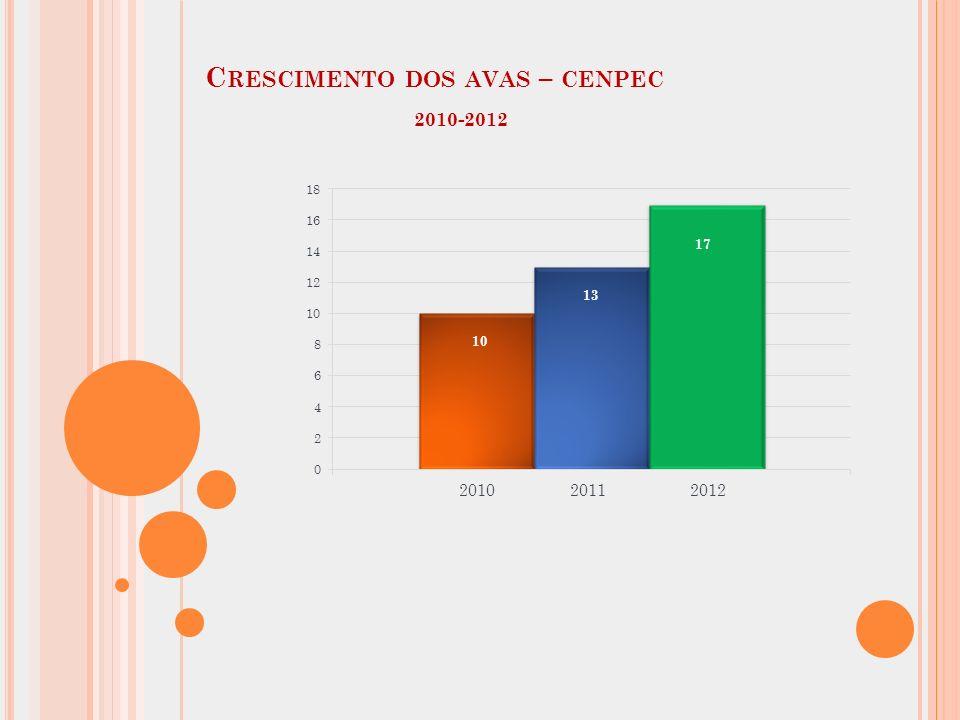 C RESCIMENTO DOS AVAS – CENPEC 2010-2012