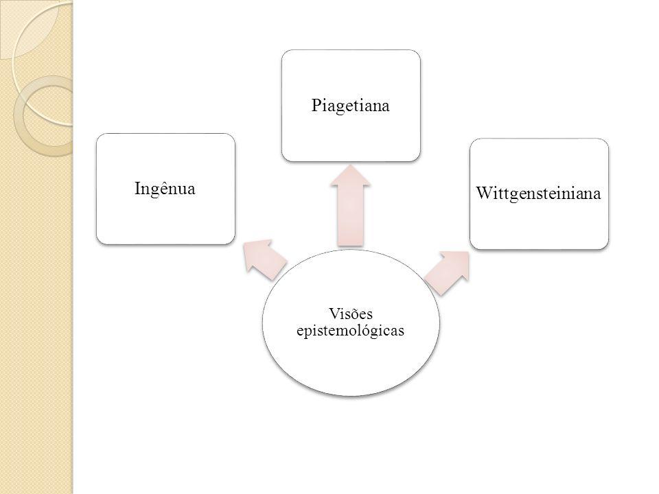 Segundo Paiva, as visões apresentadas por Harlow e Johnson (1998) são equivalentes aos mitos descritos por Lakoff e Johnson (1980): Objetivismo Subjetivismo Experiencialismo