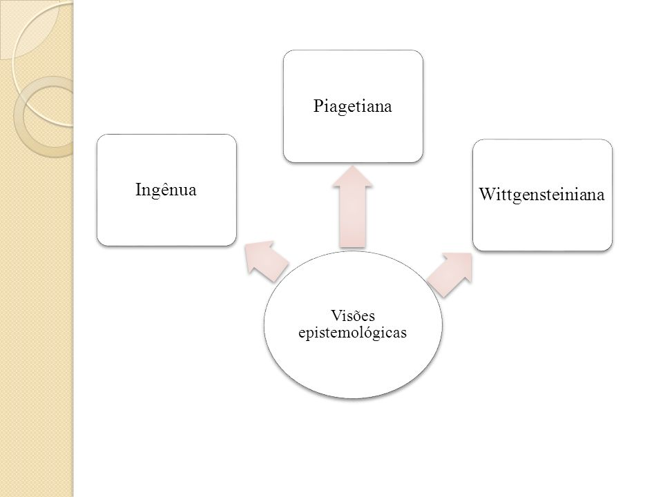 Visões epistemológicas IngênuaPiagetianaWittgensteiniana