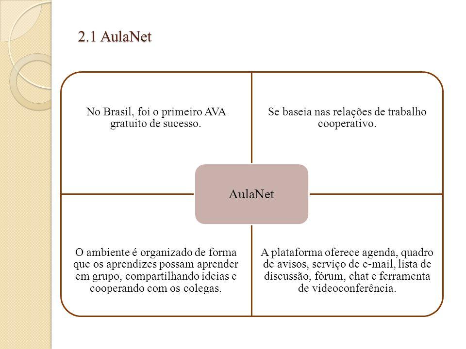2.1 AulaNet No Brasil, foi o primeiro AVA gratuito de sucesso. Se baseia nas relações de trabalho cooperativo. O ambiente é organizado de forma que os