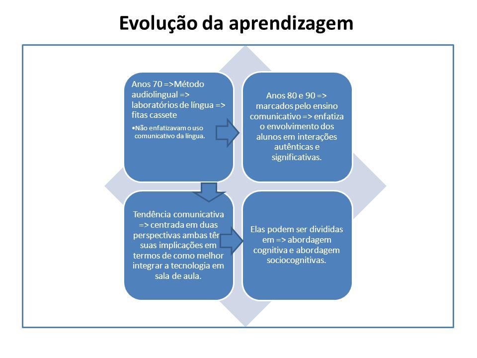 Evolução da aprendizagem Anos 70 =>Método audiolingual => laboratórios de língua => fitas cassete Não enfatizavam o uso comunicativo da língua. Anos 8