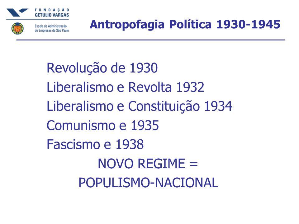 Antropofagia Política 1930-1945 Revolução de 1930 Liberalismo e Revolta 1932 Liberalismo e Constituição 1934 Comunismo e 1935 Fascismo e 1938 NOVO REG