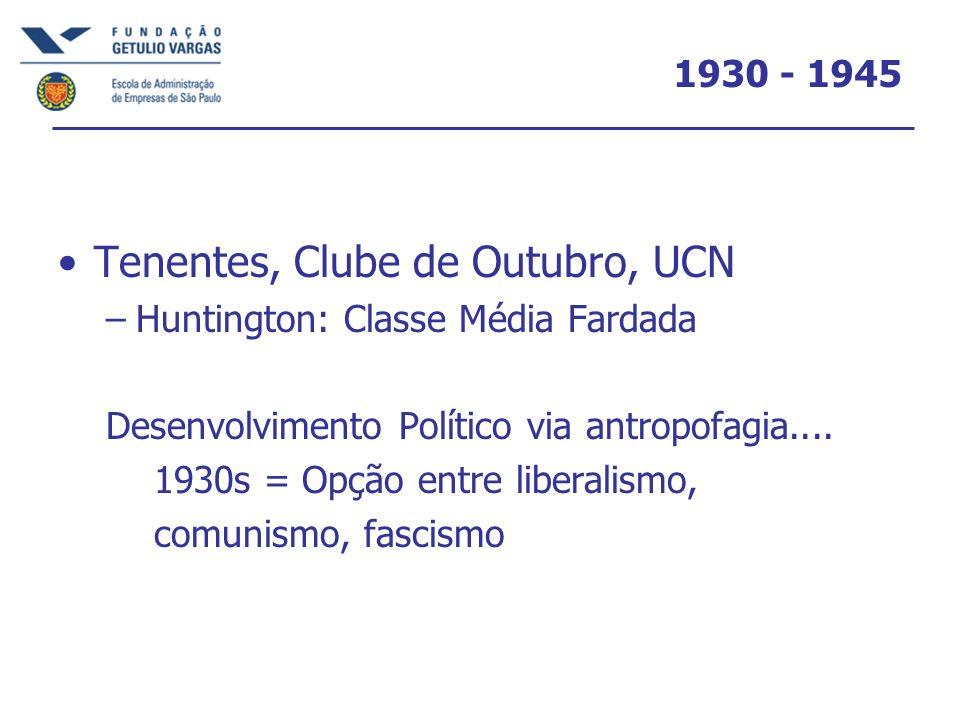 1930 - 1945 Tenentes, Clube de Outubro, UCN –Huntington: Classe Média Fardada Desenvolvimento Político via antropofagia.... 1930s = Opção entre libera