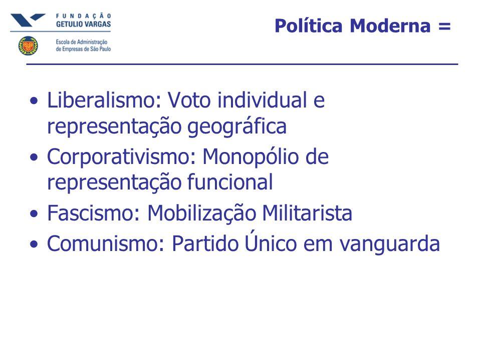 Política Moderna = Liberalismo: Voto individual e representação geográfica Corporativismo: Monopólio de representação funcional Fascismo: Mobilização