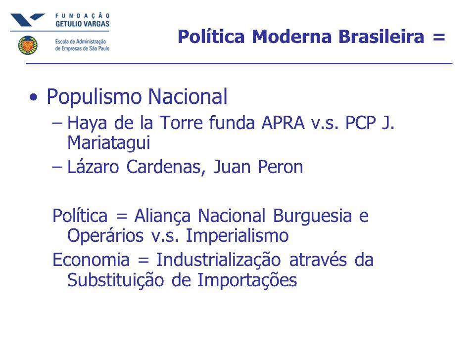Política Moderna Brasileira = Populismo Nacional –Haya de la Torre funda APRA v.s. PCP J. Mariatagui –Lázaro Cardenas, Juan Peron Política = Aliança N