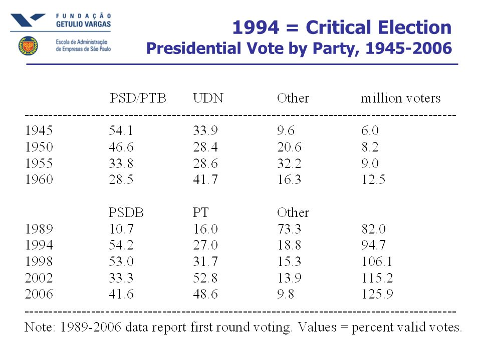 1994 = Critical Election Presidential Vote by Party, 1945-2006