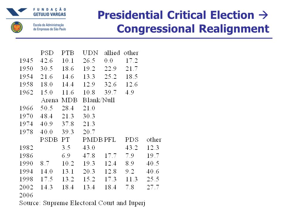 Presidential Critical Election Congressional Realignment