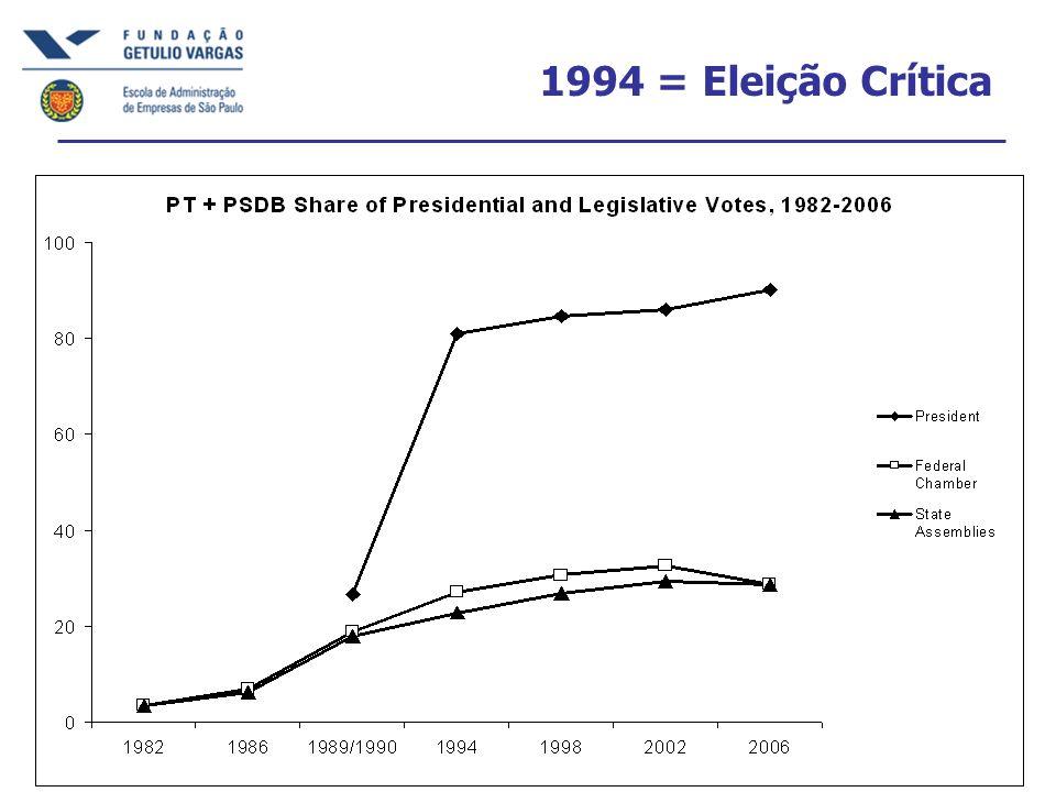 1994 = Eleição Crítica
