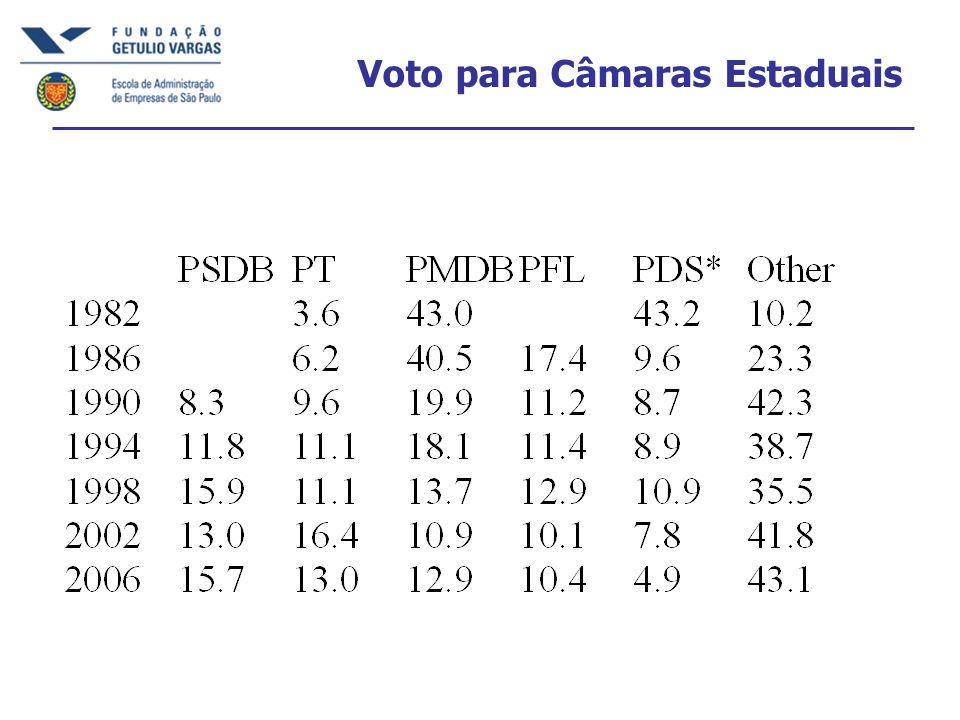 Voto para Câmaras Estaduais