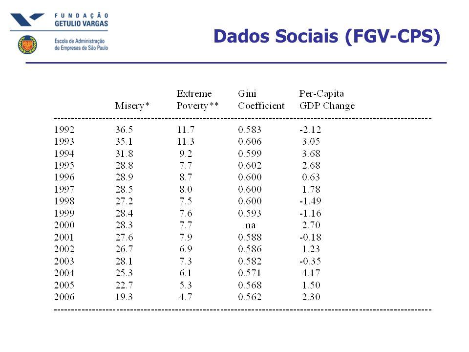 Dados Sociais (FGV-CPS)