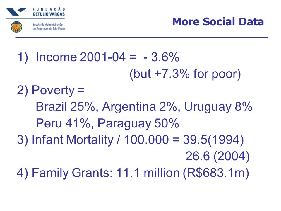 More Social Data 1)Income 2001-04 = - 3.6% (but +7.3% for poor) 2) Poverty = Brazil 25%, Argentina 2%, Uruguay 8% Peru 41%, Paraguay 50% 3) Infant Mor
