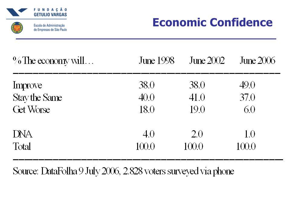 Economic Confidence