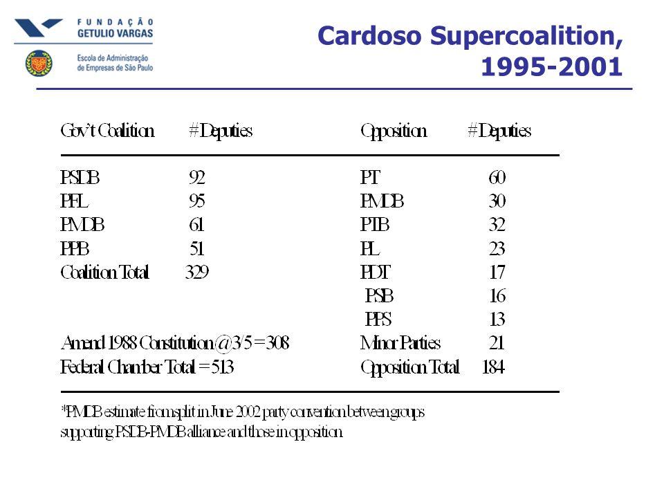 Cardoso Supercoalition, 1995-2001