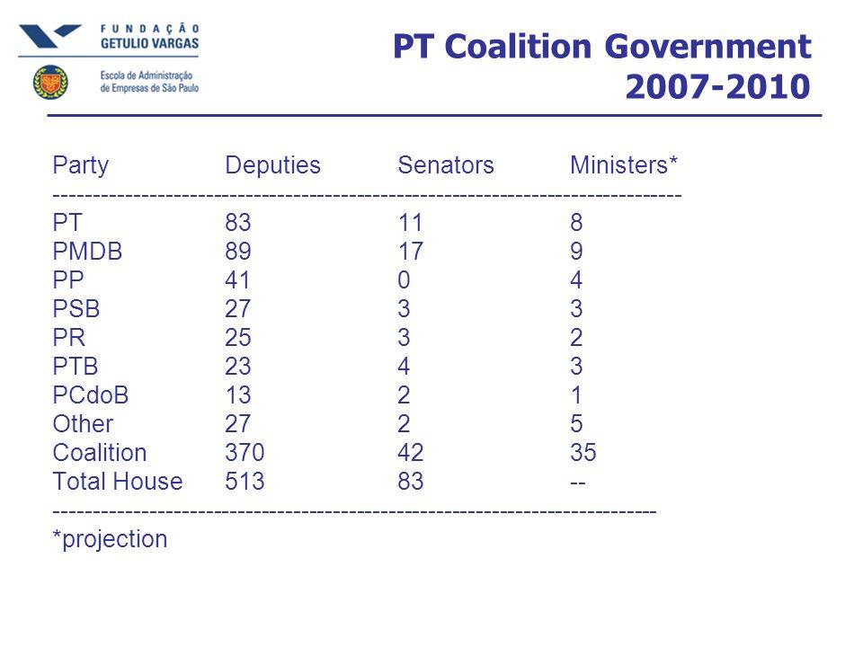 PT Coalition Government 2007-2010 PartyDeputiesSenatorsMinisters* ------------------------------------------------------------------------------- PT83