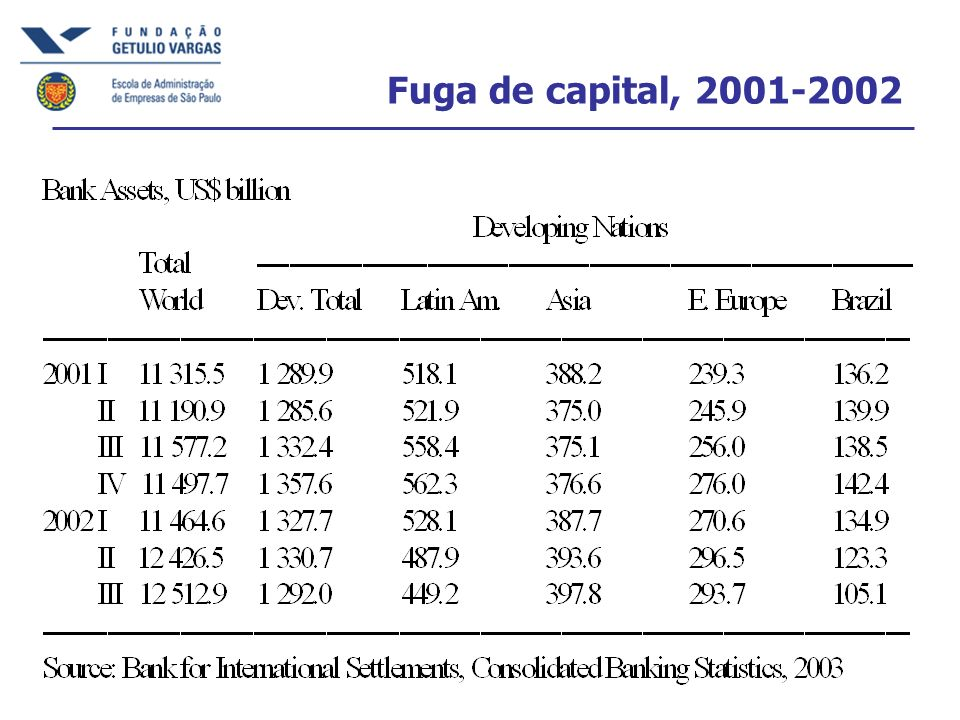 Fuga de capital, 2001-2002