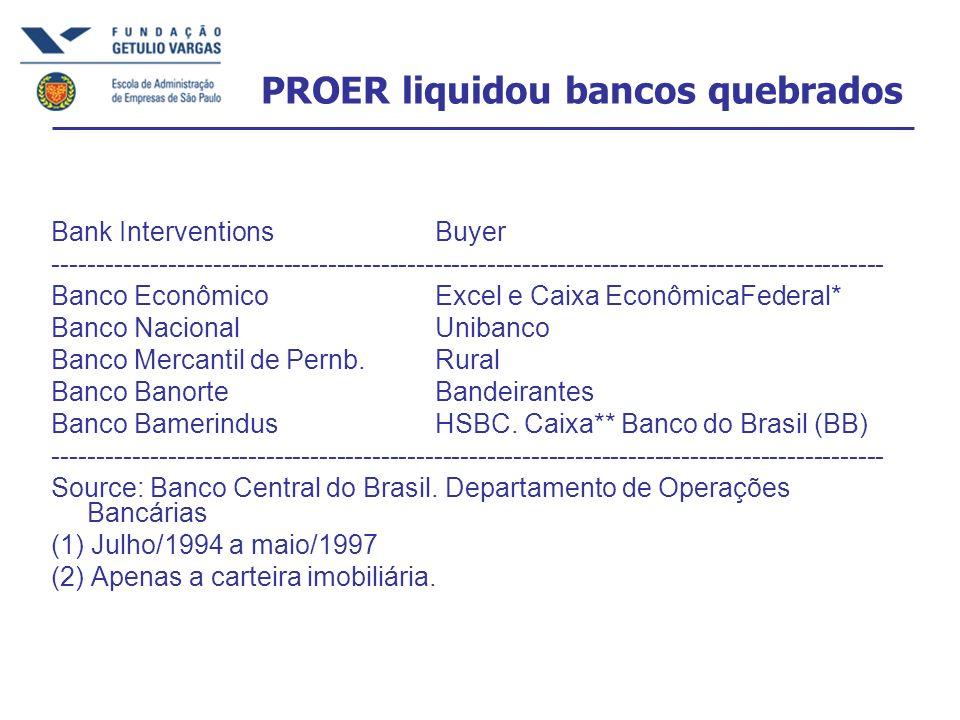 PROER liquidou bancos quebrados Bank Interventions Buyer ---------------------------------------------------------------------------------------------- Banco Econômico Excel e Caixa EconômicaFederal* Banco Nacional Unibanco Banco Mercantil de Pernb.
