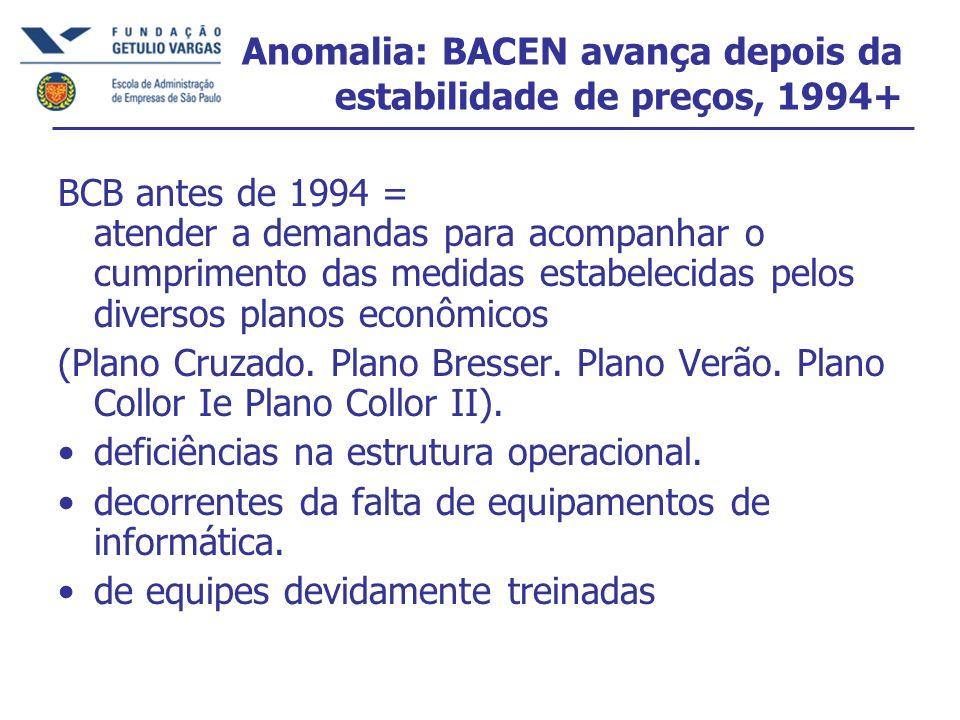 Anomalia: BACEN avança depois da estabilidade de preços, 1994+ BCB antes de 1994 = atender a demandas para acompanhar o cumprimento das medidas estabelecidas pelos diversos planos econômicos (Plano Cruzado.