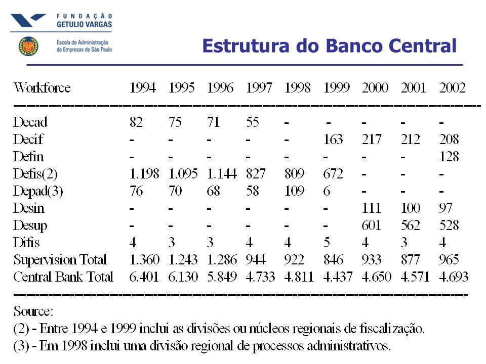 Estrutura do Banco Central