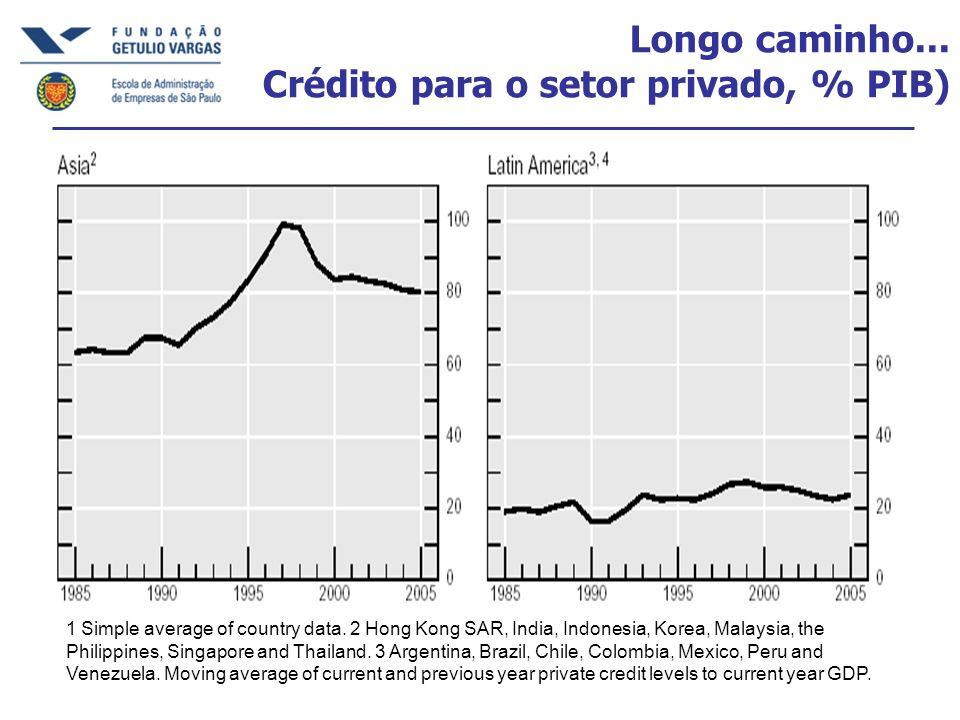 Longo caminho... Crédito para o setor privado, % PIB) 1 Simple average of country data.