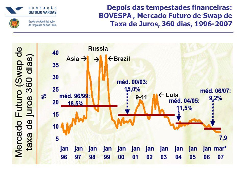 Depois das tempestades financeiras: BOVESPA, Mercado Futuro de Swap de Taxa de Juros, 360 dias, 1996-2007 Asia Russia Brazil Lula 9-11