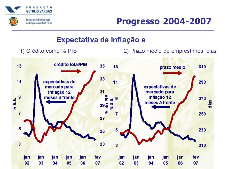 Progresso 2004-2007 Expectativa de Inflação e 1) Crédito como % PIB2) Prazo médio de emprestimos, dias