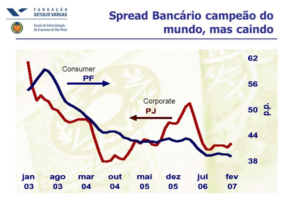 Spread Bancário campeão do mundo, mas caindo Consumer Corporate