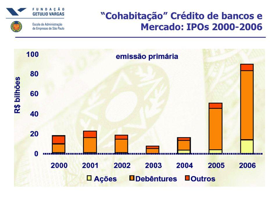 Cohabitação Crédito de bancos e Mercado: IPOs 2000-2006