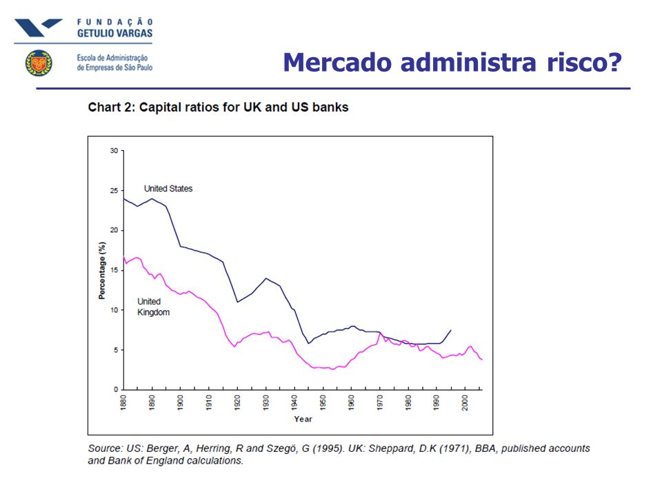 Mercado administra risco