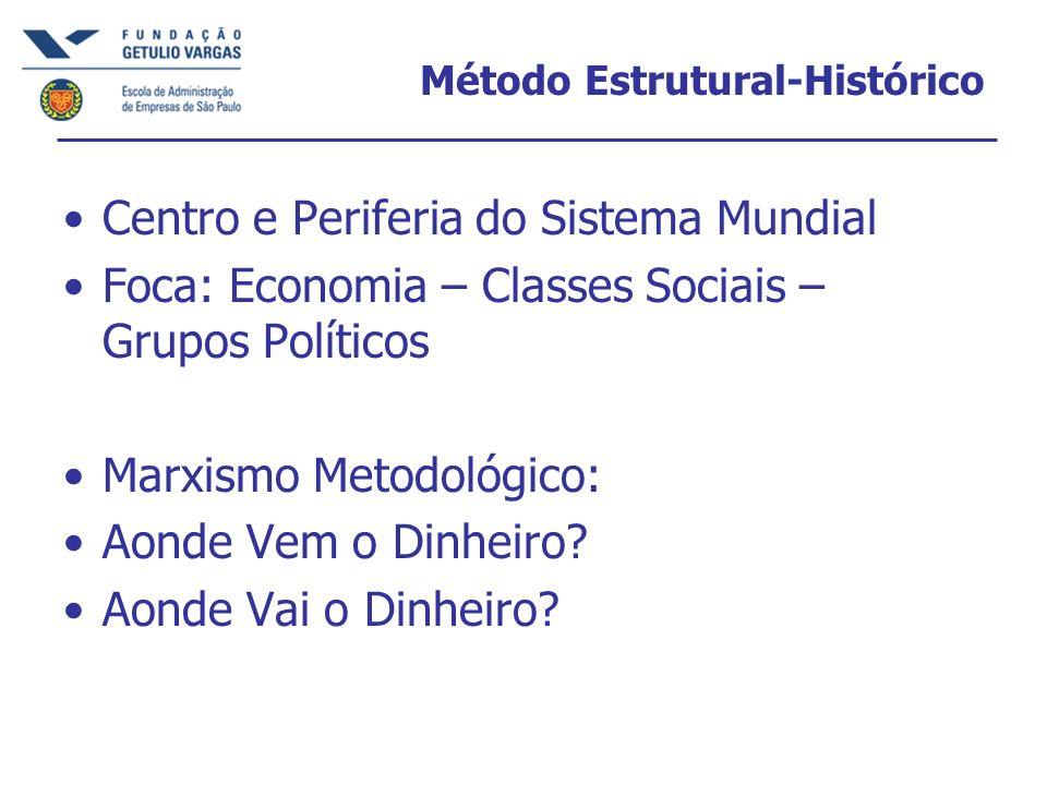 Método Estrutural-Histórico Centro e Periferia do Sistema Mundial Foca: Economia – Classes Sociais – Grupos Políticos Marxismo Metodológico: Aonde Vem o Dinheiro.