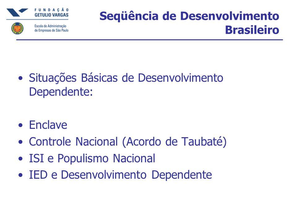 Seqüência de Desenvolvimento Brasileiro Situações Básicas de Desenvolvimento Dependente: Enclave Controle Nacional (Acordo de Taubaté) ISI e Populismo Nacional IED e Desenvolvimento Dependente