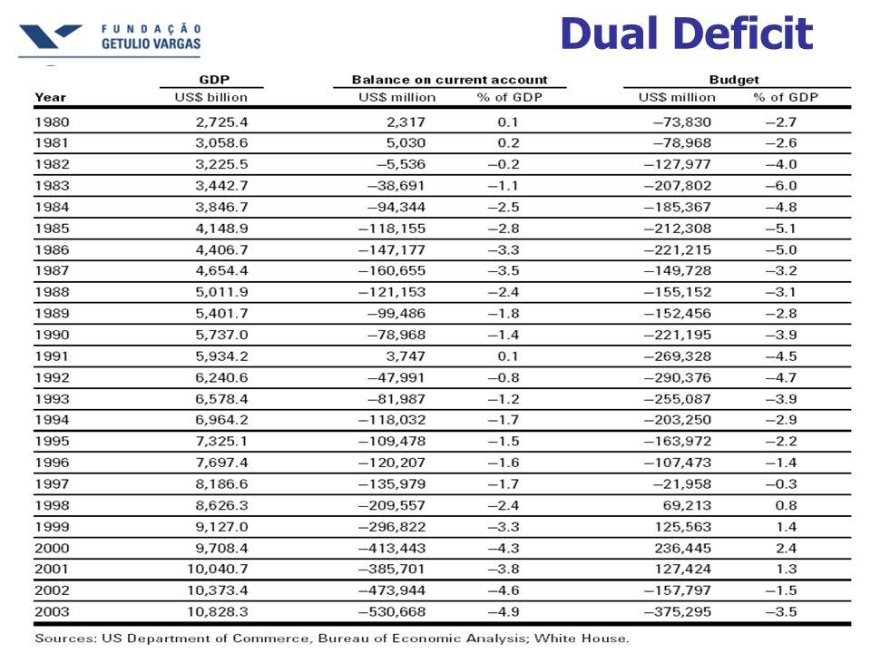 Dual Deficit