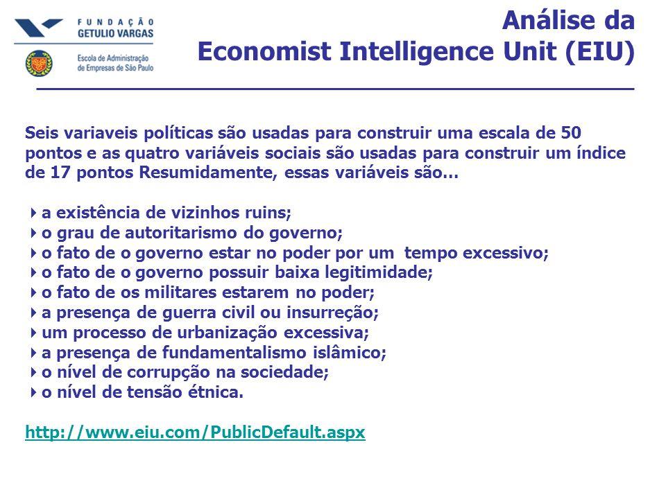 Análise da Economist Intelligence Unit (EIU) Seis variaveis políticas são usadas para construir uma escala de 50 pontos e as quatro variáveis sociais