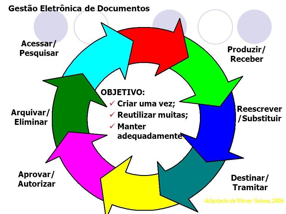Gestão Eletrônica de Documentos OBJETIVO: Criar uma vez; Reutilizar muitas; Manter adequadamente. Arquivar/ Eliminar Produzir/ Receber Aprovar/ Autori