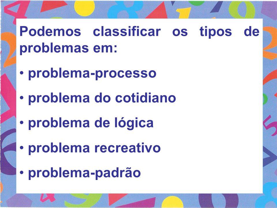 Podemos classificar os tipos de problemas em: problema-processo problema do cotidiano problema de lógica problema recreativo problema-padrão